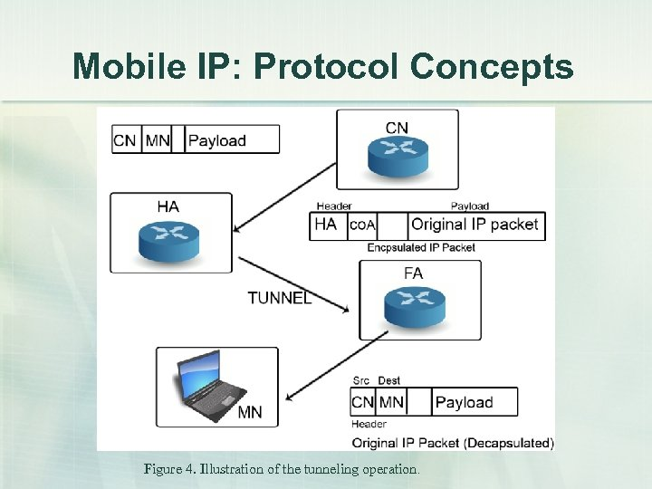 Mobile IP: Protocol Concepts Figure 4. Illustration of the tunneling operation.