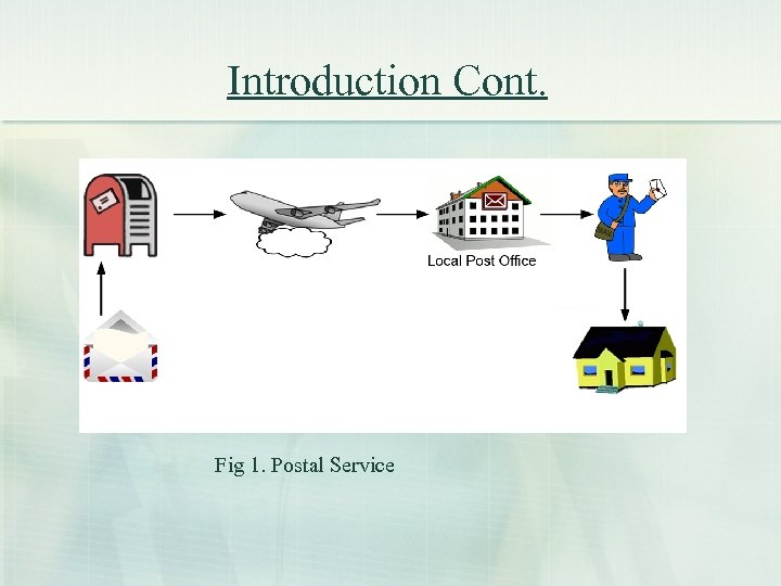 Introduction Cont. Fig 1. Postal Service