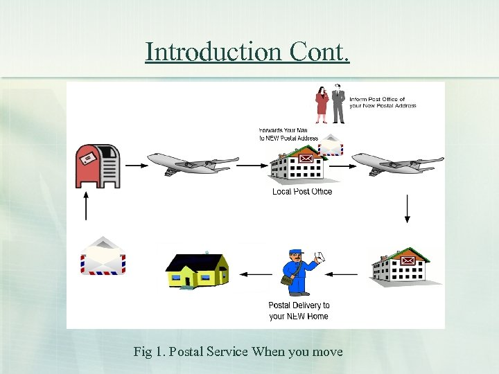 Introduction Cont. Fig 1. Postal Service When you move