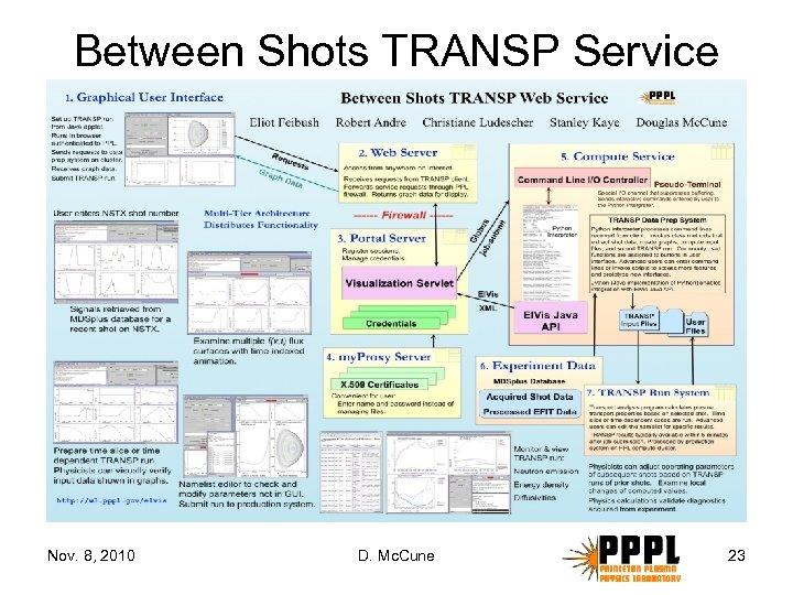 Between Shots TRANSP Service Nov. 8, 2010 D. Mc. Cune 23