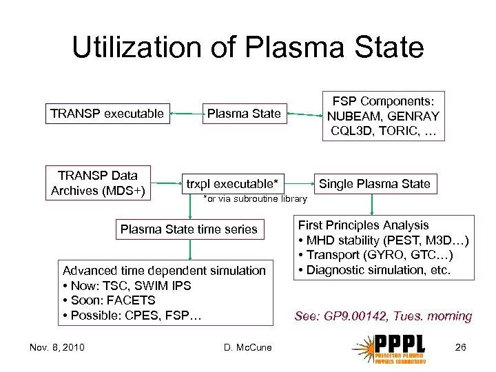 Utilization of Plasma State TRANSP executable TRANSP Data Archives (MDS+) Plasma State trxpl executable*