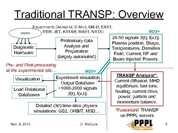 Traditional TRANSP: Overview Experiments (Asdex-U, C-Mod, DIII-D, EAST, ITER, JET, KSTAR, MAST, NSTX) Preliminary
