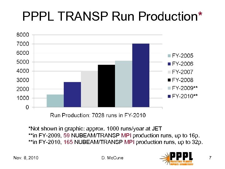 PPPL TRANSP Run Production* *Not shown in graphic: approx. 1000 runs/year at JET **in