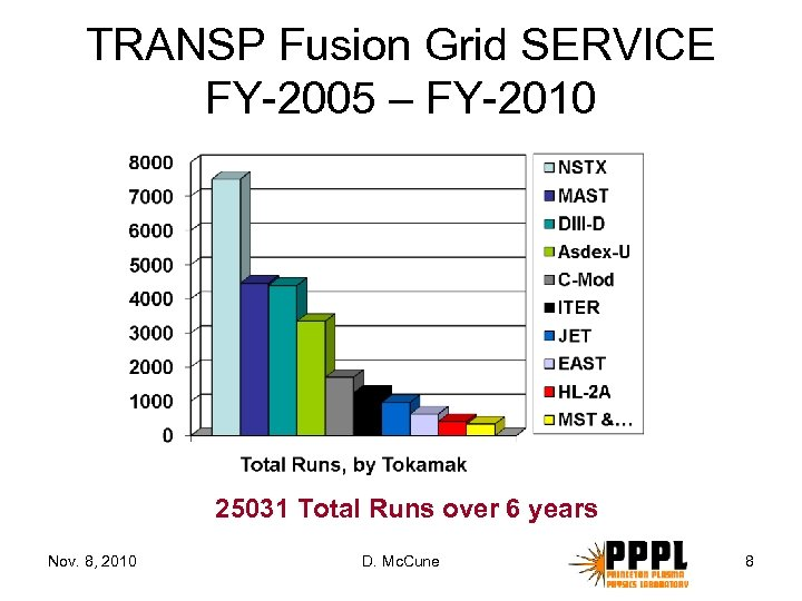 TRANSP Fusion Grid SERVICE FY-2005 – FY-2010 25031 Total Runs over 6 years Nov.