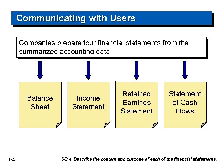 Communicating with Users Companies prepare four financial statements from the summarized accounting data: Balance