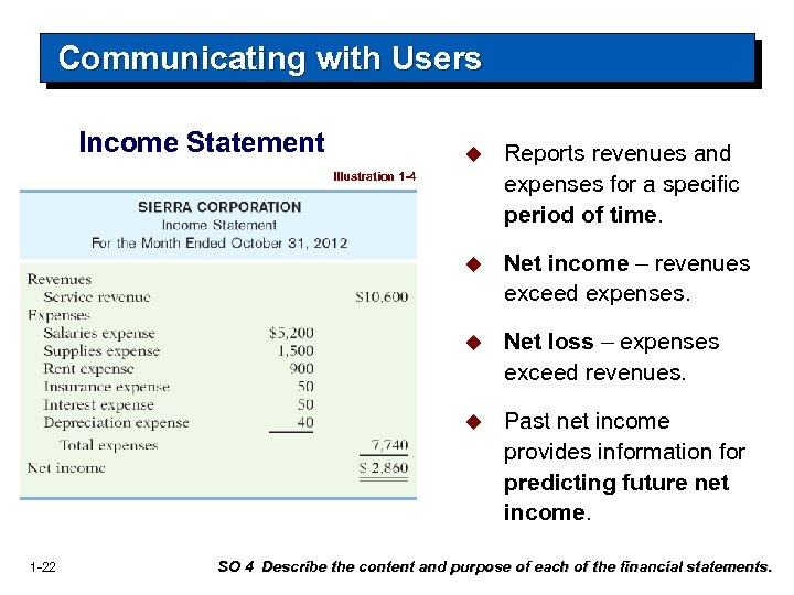 Communicating with Users Income Statement u Reports revenues and expenses for a specific period