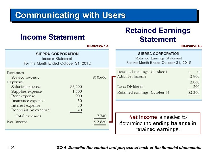 Communicating with Users Retained Earnings Statement Income Statement Illustration 1 -4 Illustration 1 -5