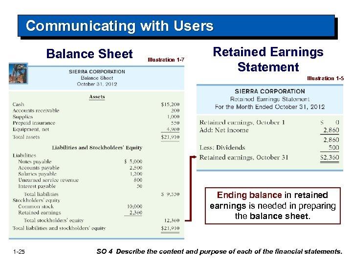 Communicating with Users Balance Sheet Illustration 1 -7 Retained Earnings Statement Illustration 1 -5