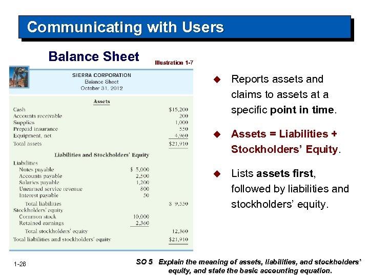 Communicating with Users Balance Sheet Illustration 1 -7 u u Assets = Liabilities +