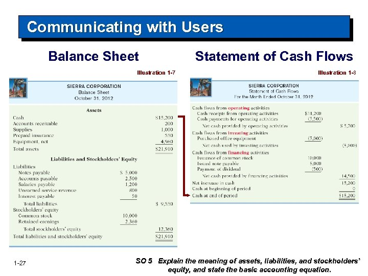 Communicating with Users Balance Sheet Illustration 1 -7 1 -27 Statement of Cash Flows