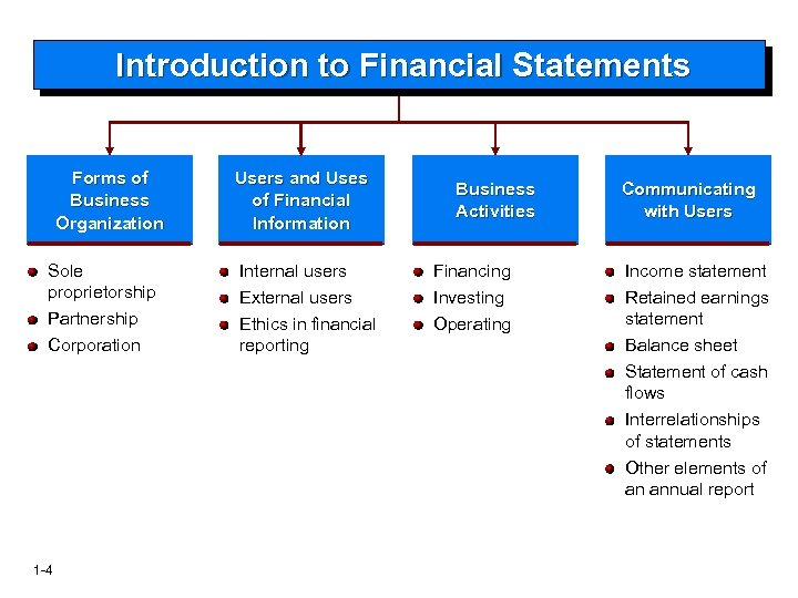 Introduction to Financial Statements Forms of Business Organization Sole proprietorship Partnership Corporation Users and