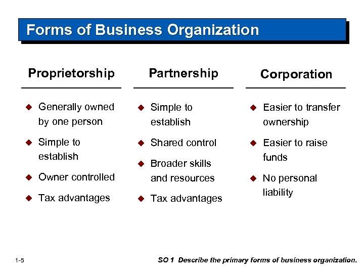 Forms of Business Organization Proprietorship Partnership Corporation u Generally owned by one person u