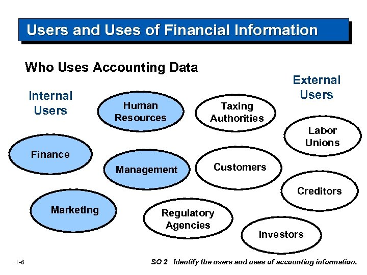 Users and Uses of Financial Information Who Uses Accounting Data Internal Users Human Resources