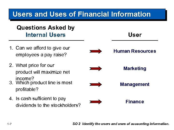 Users and Uses of Financial Information Questions Asked by Internal Users 1. Can we
