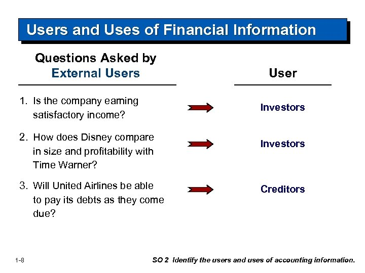Users and Uses of Financial Information Questions Asked by External Users 1. Is the