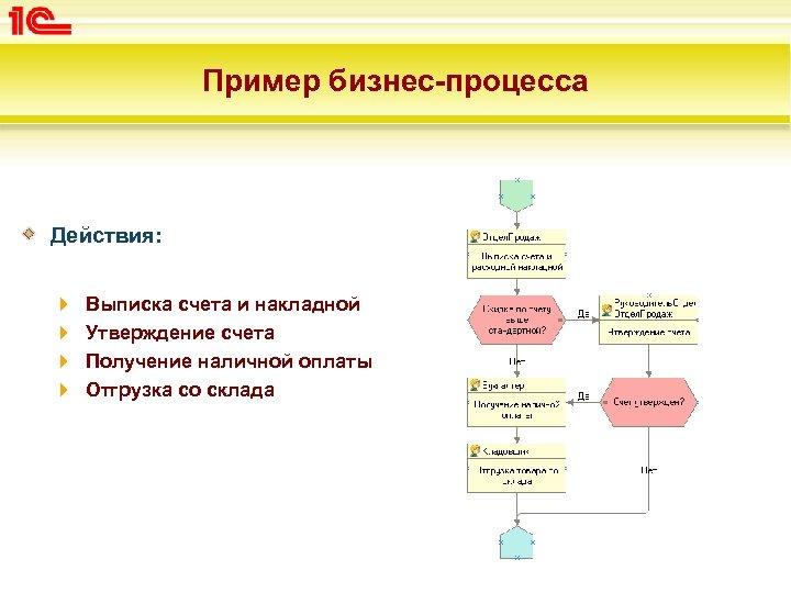 Пример бизнес-процесса Действия: Выписка счета и накладной Утверждение счета Получение наличной оплаты Отгрузка со
