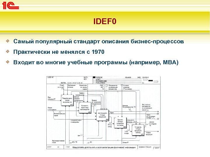 IDEF 0 Самый популярный стандарт описания бизнес-процессов Практически не менялся с 1970 Входит во
