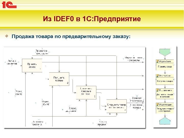 Из IDEF 0 в 1 С: Предприятие Продажа товара по предварительному заказу: