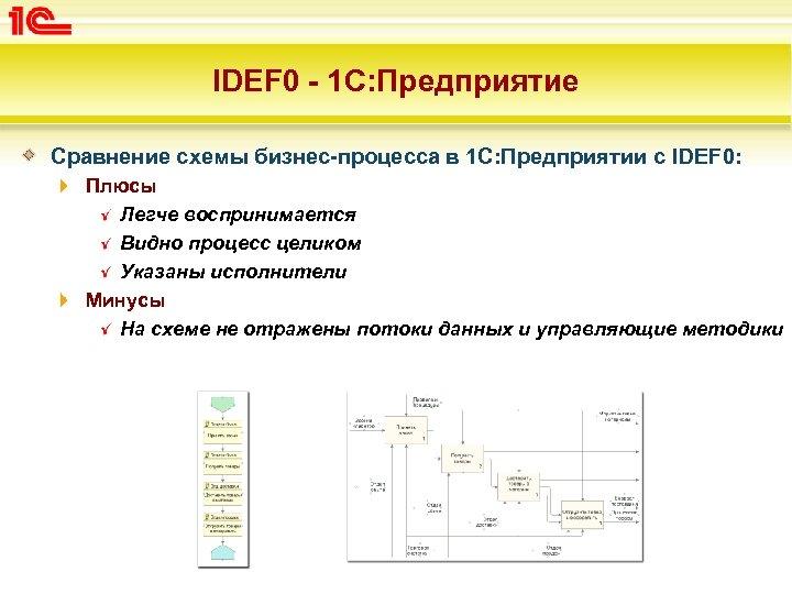 IDEF 0 - 1 С: Предприятие Сравнение схемы бизнес-процесса в 1 С: Предприятии с