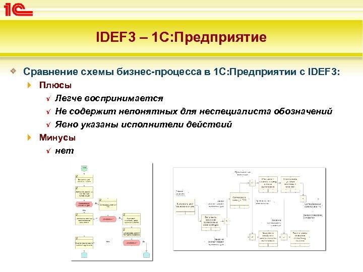 IDEF 3 – 1 C: Предприятие Сравнение схемы бизнес-процесса в 1 С: Предприятии с