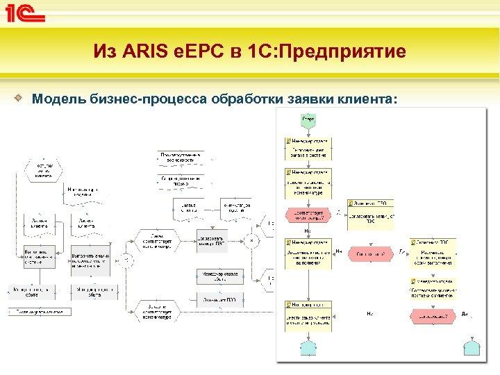 Из ARIS e. EPC в 1 С: Предприятие Модель бизнес-процесса обработки заявки клиента: