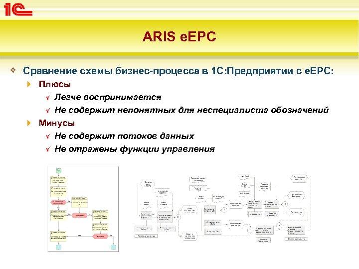 ARIS e. EPC Сравнение схемы бизнес-процесса в 1 С: Предприятии с e. EPC: Плюсы