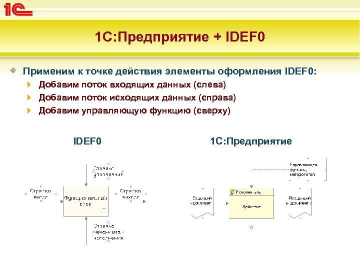 1 С: Предприятие + IDEF 0 Применим к точке действия элементы оформления IDEF 0: