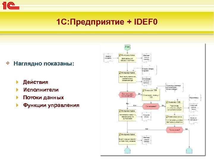 1 С: Предприятие + IDEF 0 Наглядно показаны: Действия Исполнители Потоки данных Функции управления