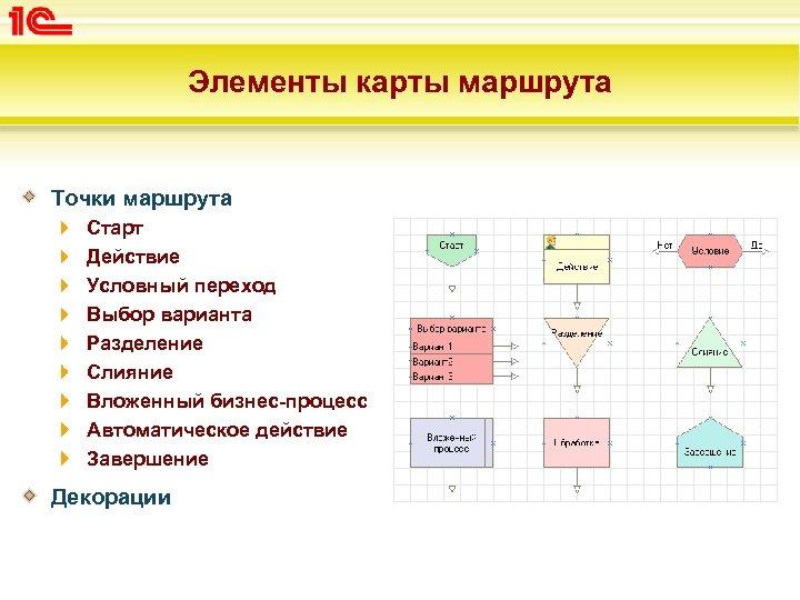 Элементы карты маршрута Точки маршрута Старт Действие Условный переход Выбор варианта Разделение Слияние Вложенный