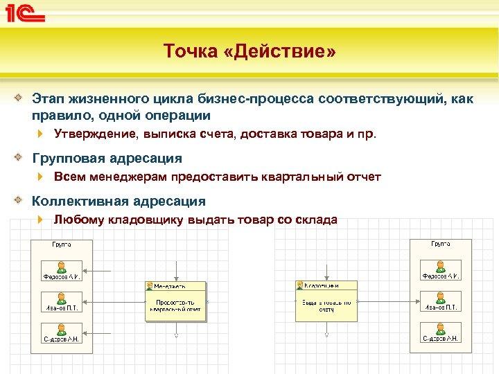 Точка «Действие» Этап жизненного цикла бизнес-процесса соответствующий, как правило, одной операции Утверждение, выписка счета,