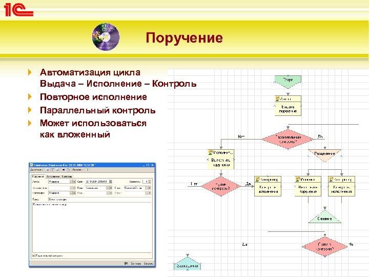 Поручение Автоматизация цикла Выдача – Исполнение – Контроль Повторное исполнение Параллельный контроль Может использоваться