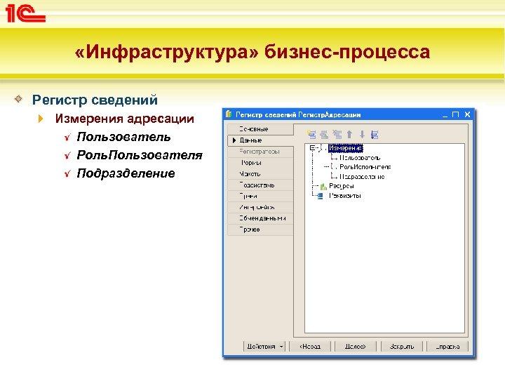 «Инфраструктура» бизнес-процесса Регистр сведений Измерения адресации Пользователь Роль. Пользователя Подразделение
