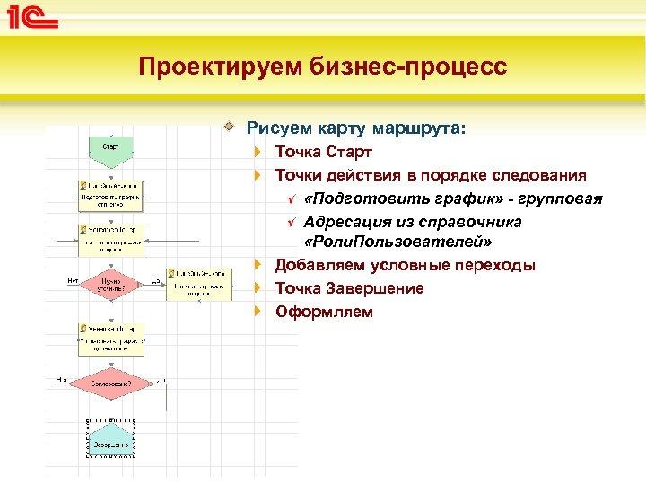 Проектируем бизнес-процесс Рисуем карту маршрута: Точка Старт Точки действия в порядке следования «Подготовить график»