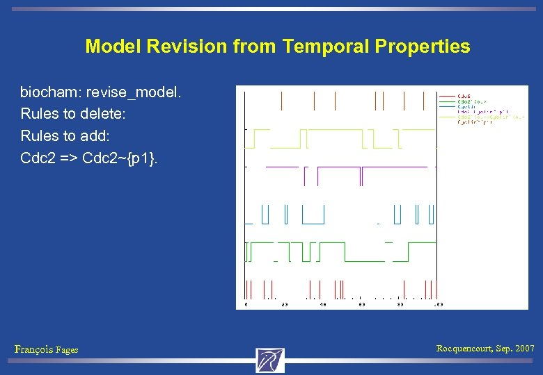Model Revision from Temporal Properties biocham: revise_model. Rules to delete: Rules to add: Cdc