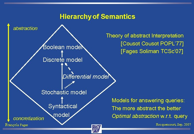 Hierarchy of Semantics abstraction Boolean model Theory of abstract Interpretation [Cousot POPL' 77] [Fages