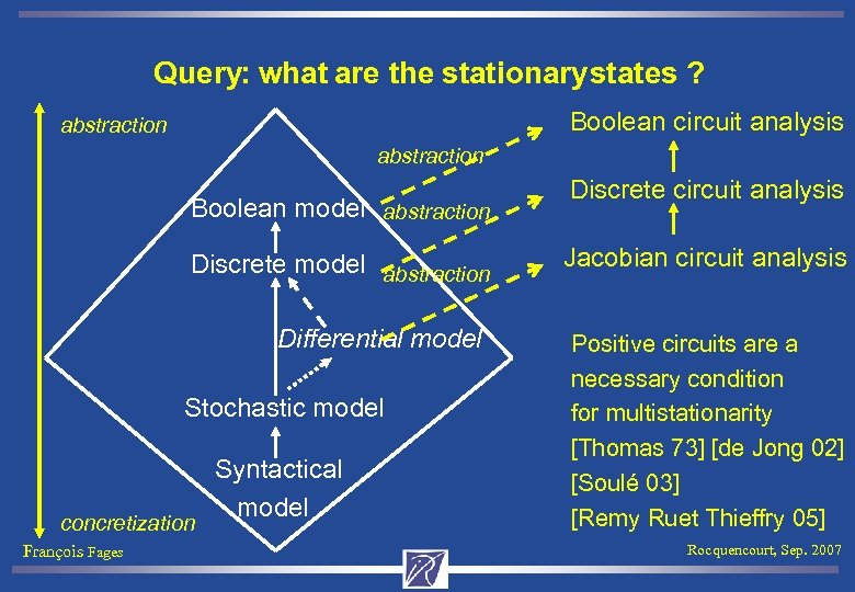 Query: what are the stationary states ? Boolean circuit analysis abstraction Boolean model abstraction