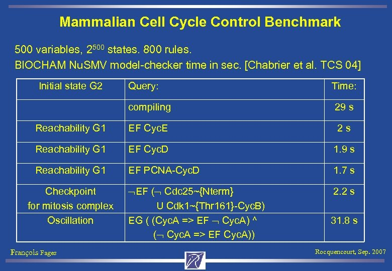 Mammalian Cell Cycle Control Benchmark 500 variables, 2500 states. 800 rules. BIOCHAM Nu. SMV