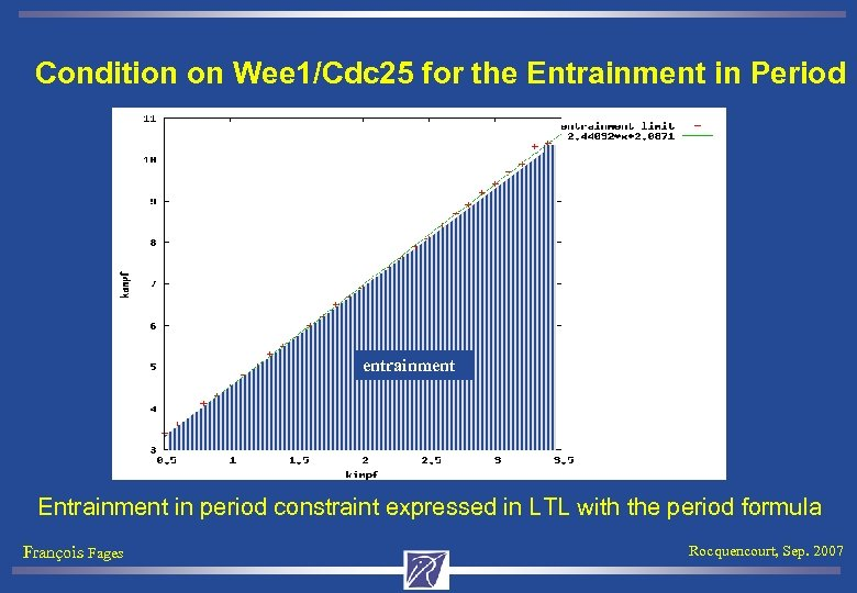 Condition on Wee 1/Cdc 25 for the Entrainment in Period entrainment Entrainment in period