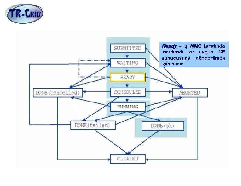 İş Durumları Ready – İş WMS tarafında incelendi ve uygun CE sunucusuna gönderilmek için