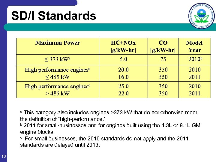 SD/I Standards Maximum Power HC+NOx [g/k. W-hr] CO [g/k. W-hr] Model Year ≤ 373