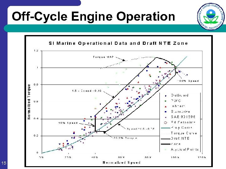 Off-Cycle Engine Operation 15