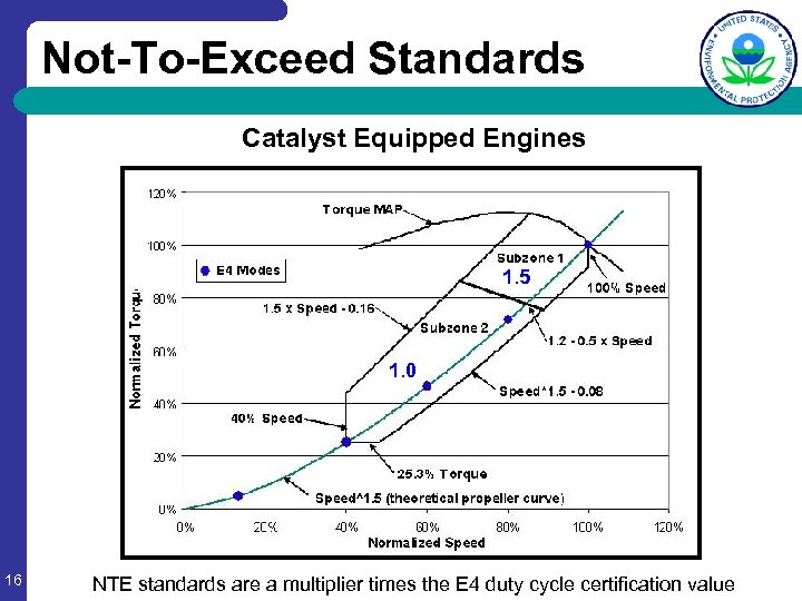 Not-To-Exceed Standards Catalyst Equipped Engines 1. 5 1. 0 16 NTE standards are a