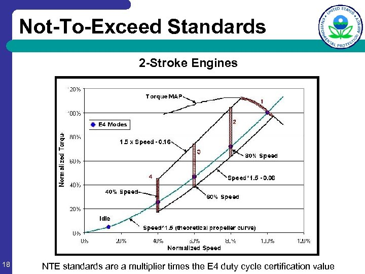 Not-To-Exceed Standards 2 -Stroke Engines 18 NTE standards are a multiplier times the E