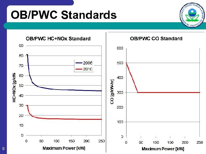 OB/PWC Standards 8