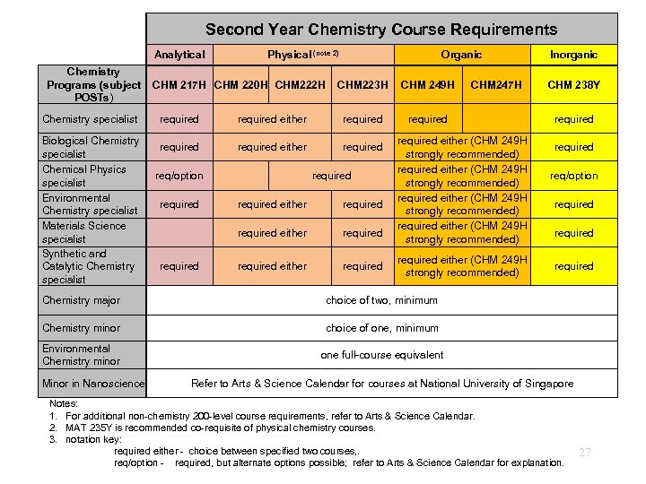 Second Year Chemistry Course Requirements Analytical Chemistry Programs (subject POSTs) Chemistry specialist Biological Chemistry