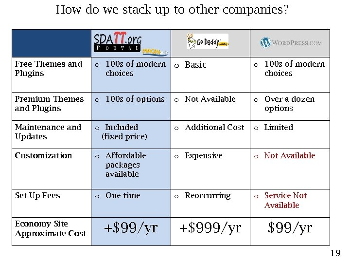 How do we stack up to other companies? Free Themes and Plugins o 100