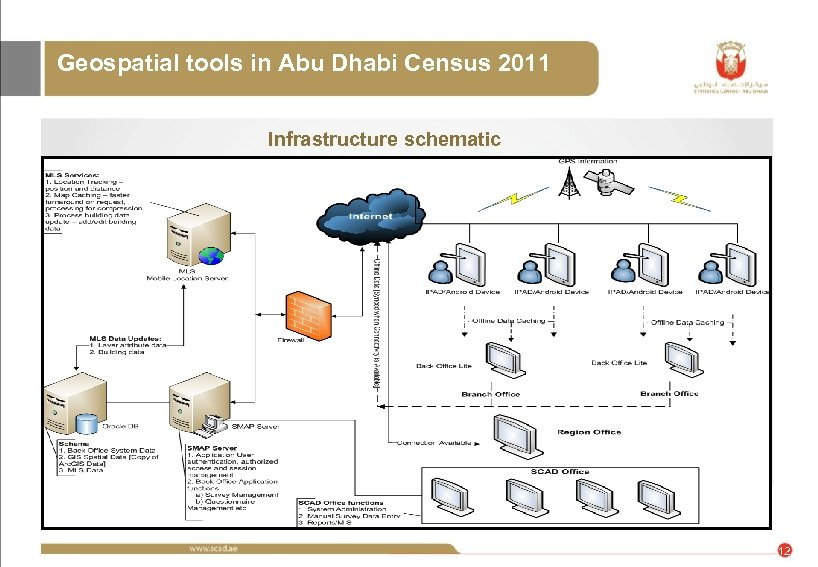 Geospatial tools in Abu Dhabi Census 2011 Infrastructure schematic 12