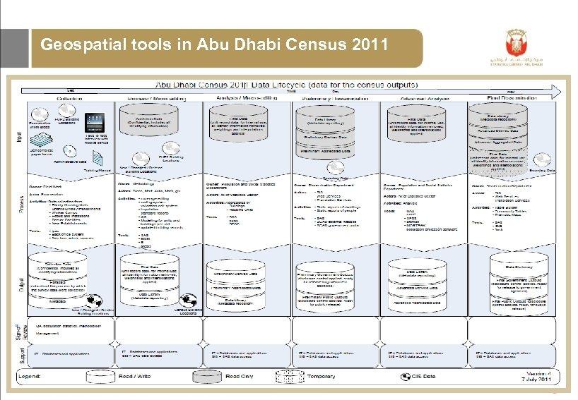 Geospatial tools in Abu Dhabi Census 2011 Generic Statistical Business Process Model (GSBPM)