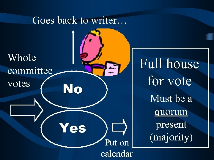 Goes back to writer… Whole committee votes Full house for vote No Yes Put