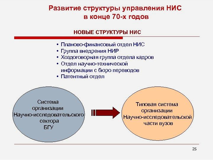 Развитие структуры управления НИС в конце 70 -х годов НОВЫЕ СТРУКТУРЫ НИС • •